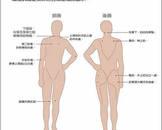 纤维肌痛症