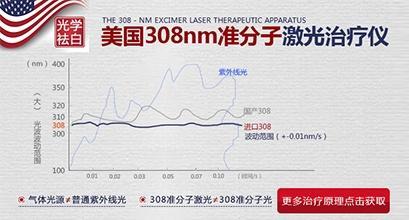 美国新一代308NM准分子激光